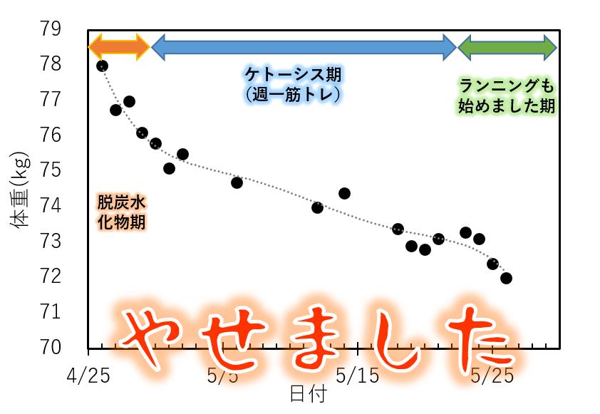 diet-graph